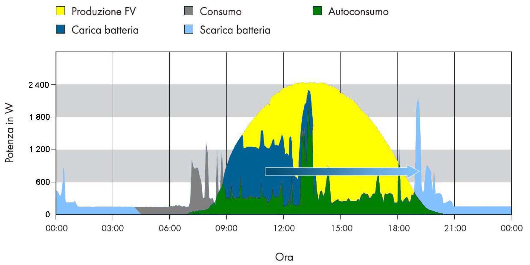 Efficientamento energetico di abitazione il sole for Impianto fotovoltaico con pompa di calore prezzi