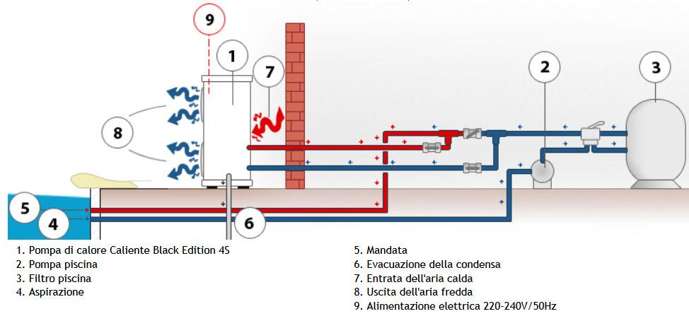 Efficientamento energetico di abitazione il sole for Impianto di riscaldamento con pompa di calore